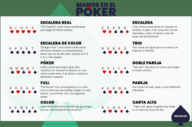Póker Combinaciones