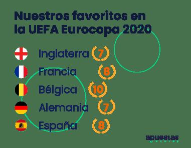 euro 2020 favoritos